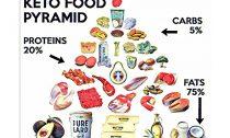 Кетогенная диета: как есть жир и худеть?