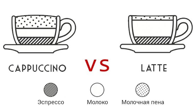 В чем разница между латте и капучино?